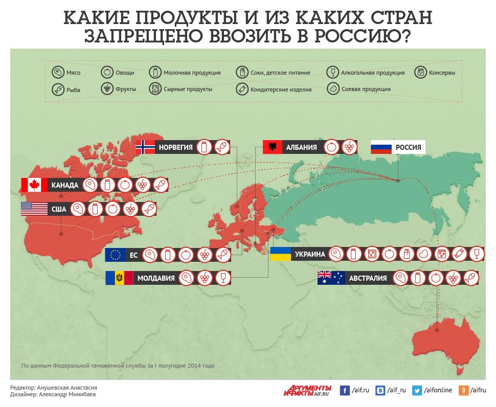 Товары, которые нельзя ввозить в Россию